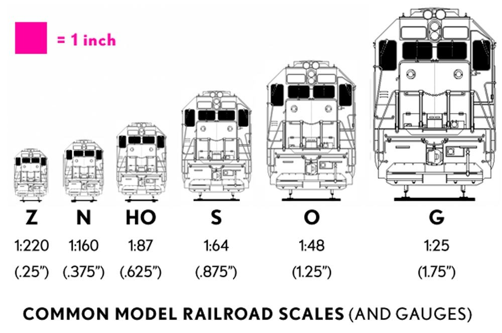Comparison of different scales based on locomotive model.